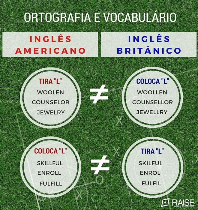 diferenca entre ingles britanico e americano ortografia e palavras tira l coloca l