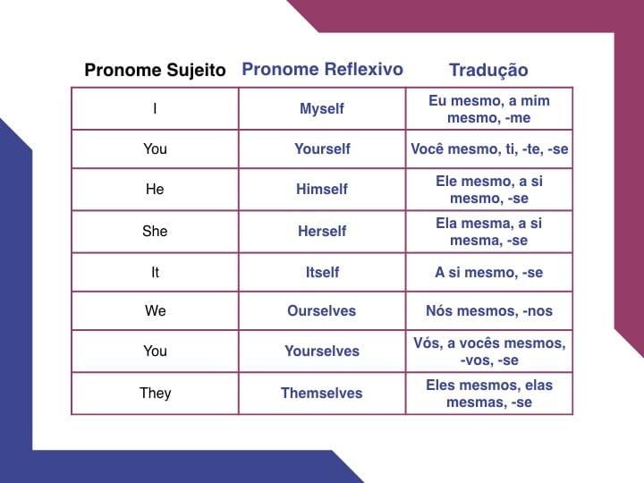 Pronomes reflexivos em inglês quais são
