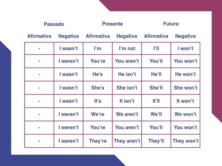 Verbo to be em inglês contração da afirmativa e negativa