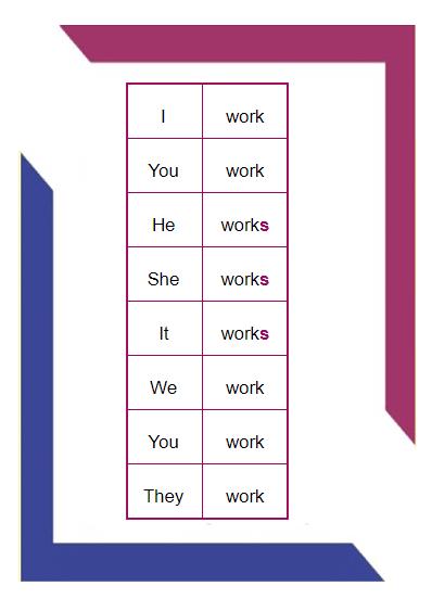 simple-present-o-que-e-e-como-usar-afirmativa