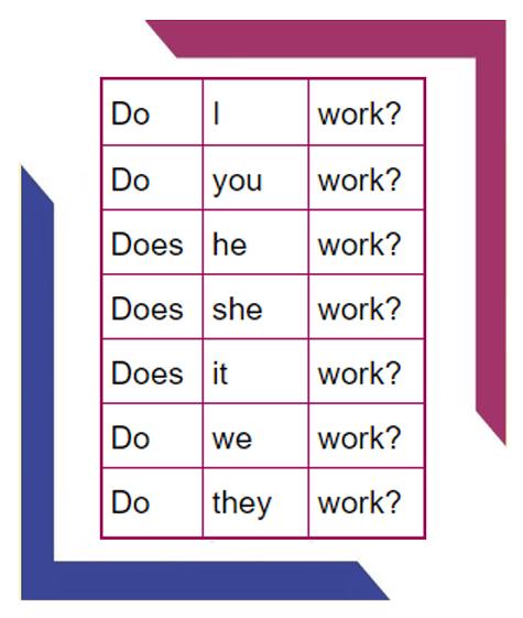 simple-present-o-que-e-e-como-usar-interrogativa