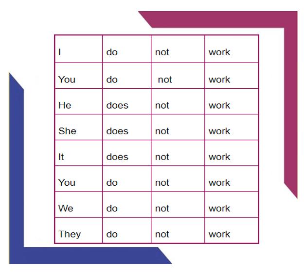 simple-present-o-que-e-e-como-usar-negativa