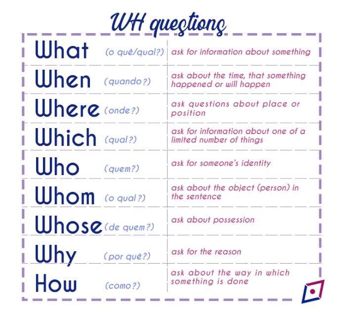wh-questions-o-que-e-e-como-usar-imagem